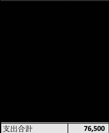 indonesia-seikatsuhi-chokin1