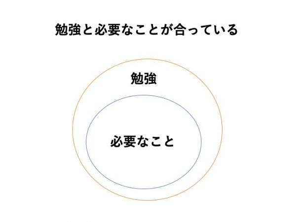 【重要】英語(外国語)学習は範囲を意識することが大切!2