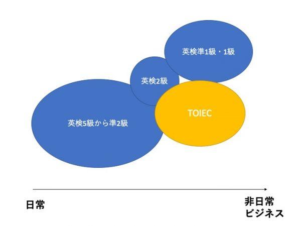 【重要】英語(外国語)学習は範囲を意識することが大切!3